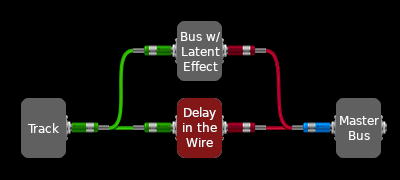 Fig.2: Delay in the wire