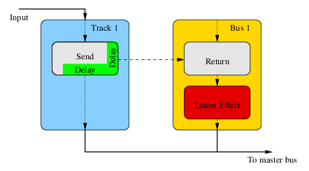 Fig.3: Schema of internal delay-lines in a send